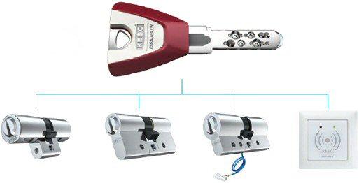 Lock and Key - Master Locksmiths